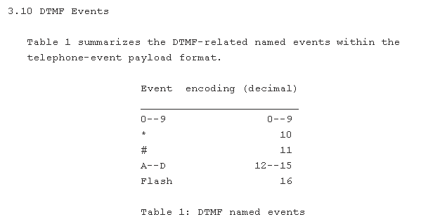 DTMF on VoIP | A Networker Blog -